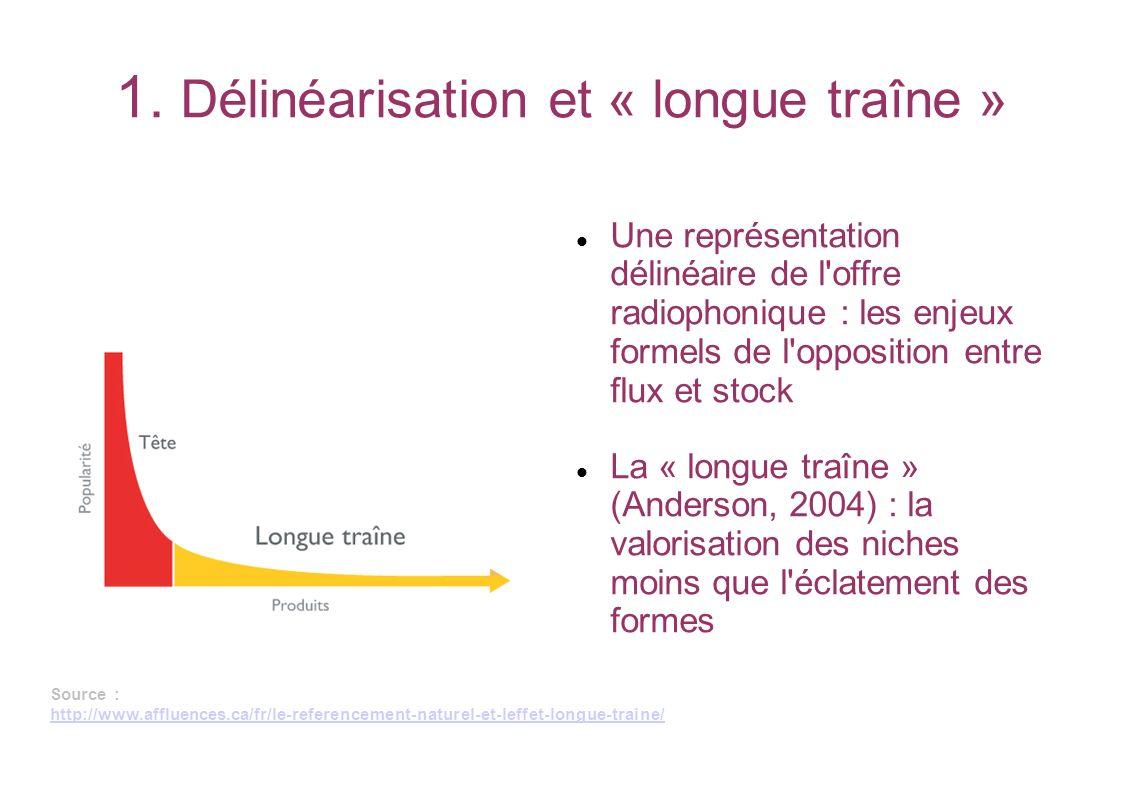 1. Délinéarisation et « longue traîne »