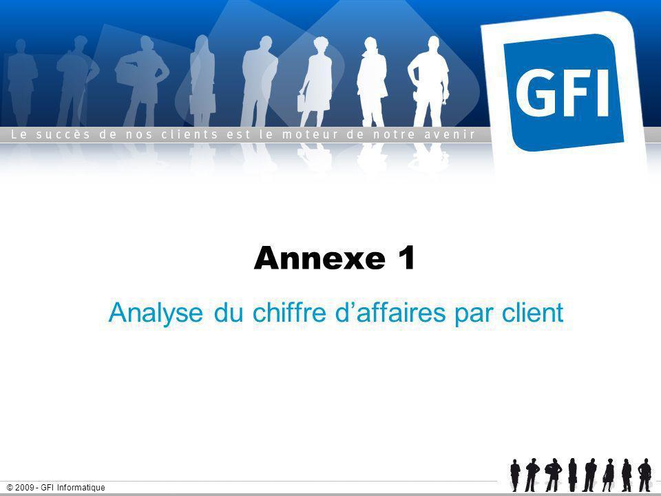 Analyse du chiffre d'affaires par client