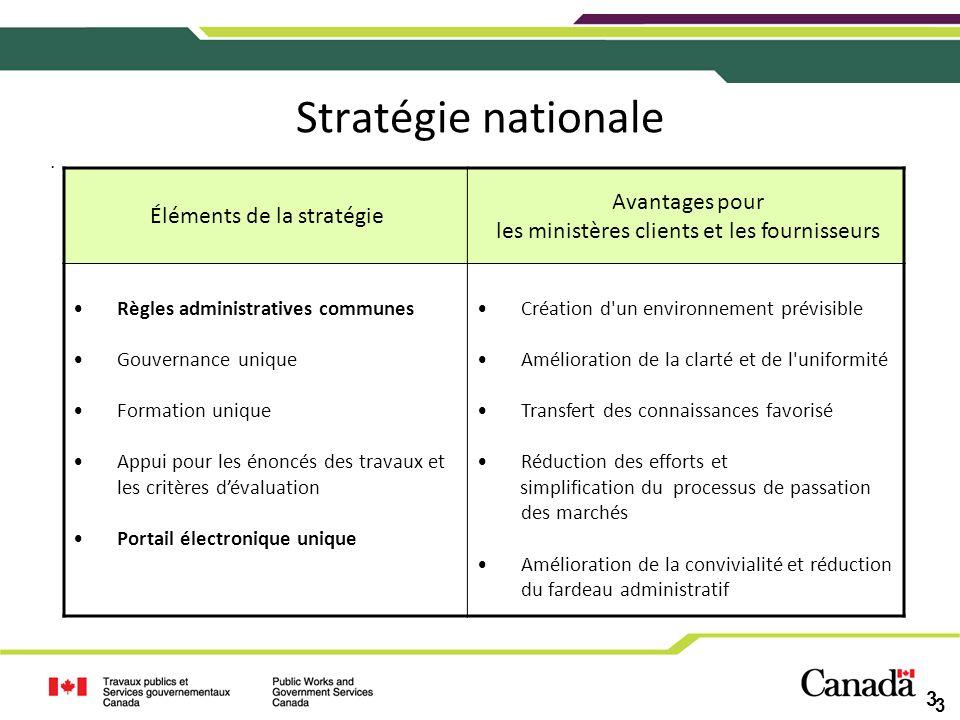 Stratégie nationale Avantages pour Éléments de la stratégie