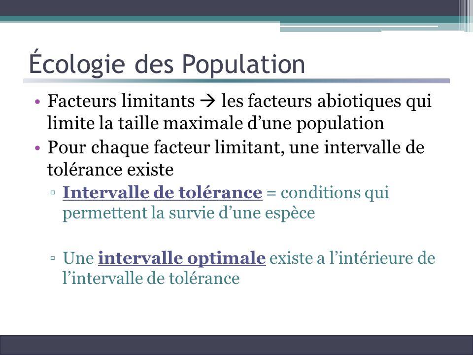 Écologie des Population