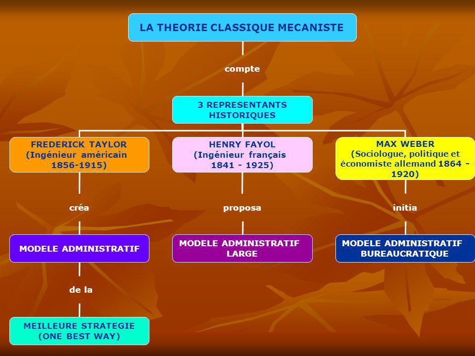 LA THEORIE CLASSIQUE MECANISTE