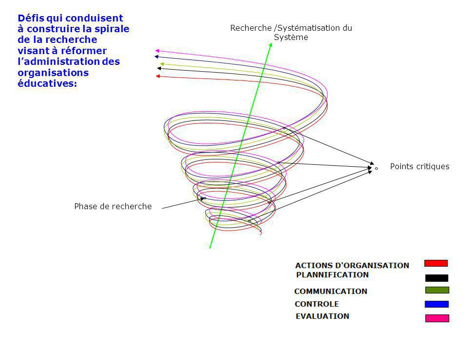 Recherche /Systématisation du Système