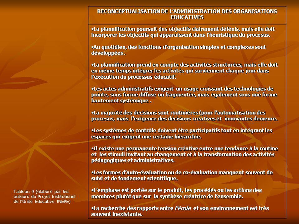 RECONCEPTUALISATION DE L'ADMINISTRATION DES ORGANISATIONS EDUCATIVES