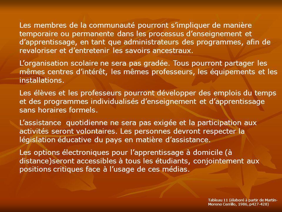 Les membres de la communauté pourront s'impliquer de manière temporaire ou permanente dans les processus d'enseignement et d'apprentissage, en tant que administrateurs des programmes, afin de revaloriser et d'entretenir les savoirs ancestraux.