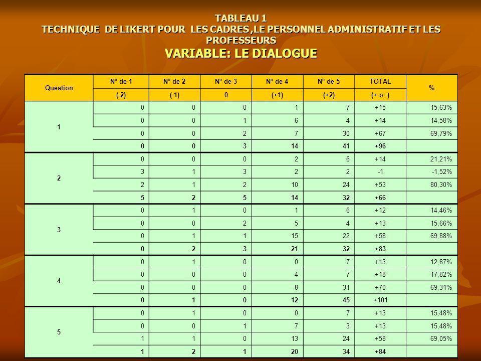 TABLEAU 1 TECHNIQUE DE LIKERT POUR LES CADRES ,LE PERSONNEL ADMINISTRATIF ET LES PROFESSEURS VARIABLE: LE DIALOGUE