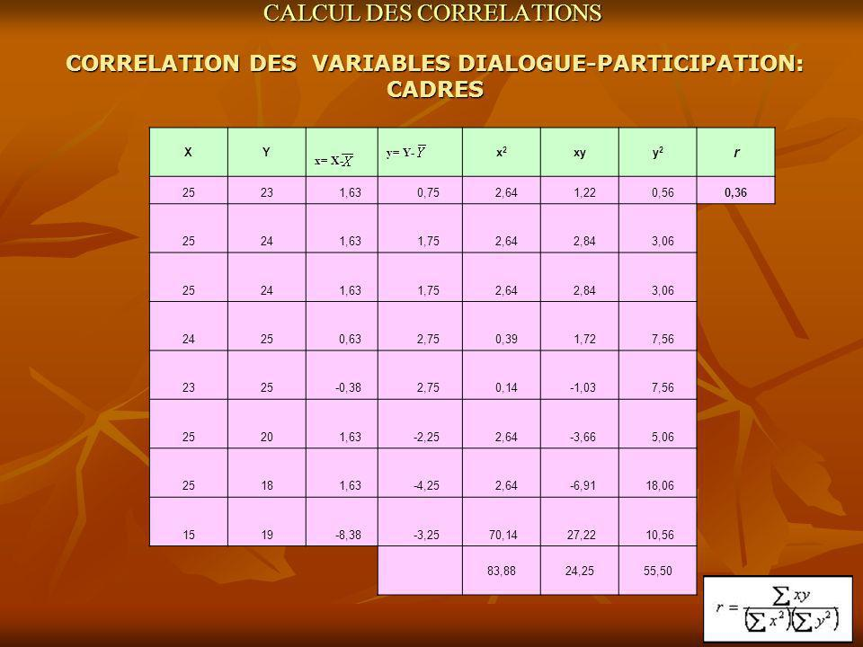 CALCUL DES CORRELATIONS