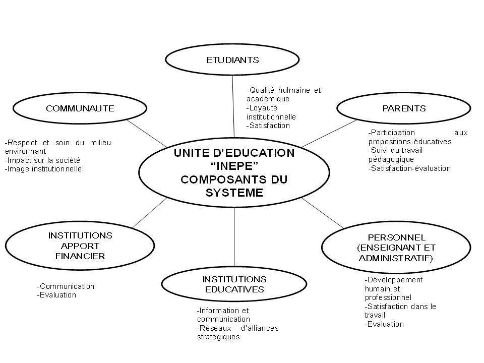 Les composants actuels de l'Unité éducative INEPE qui seront soumis au PLAN DE DEVELOPPEMENT INSTITUTIONEL PAR PROCESSUS sont les suivants: