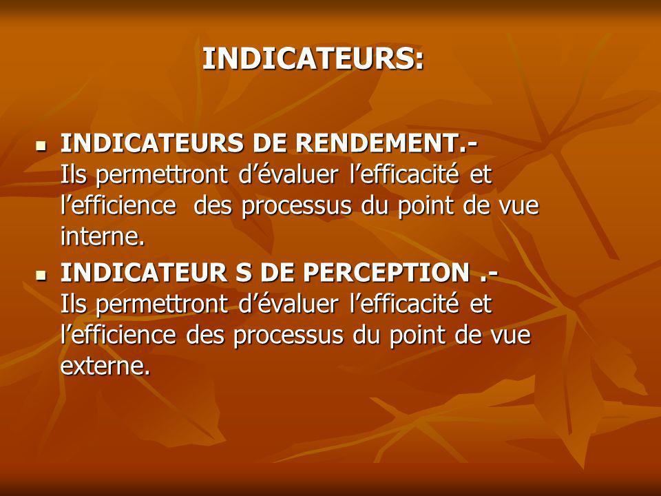 INDICATEURS: