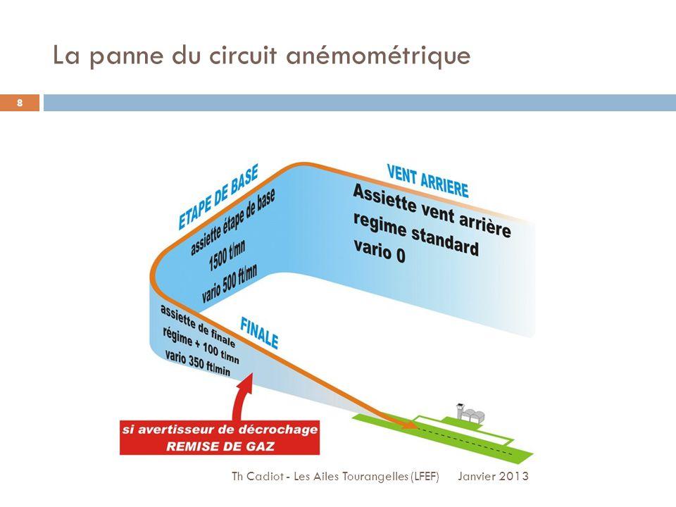 La panne du circuit anémométrique