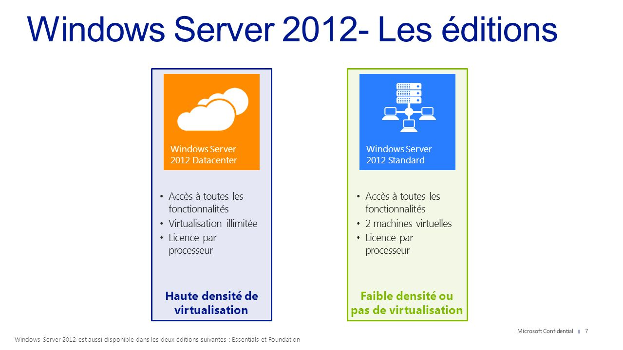 Windows Server 2012- Les éditions