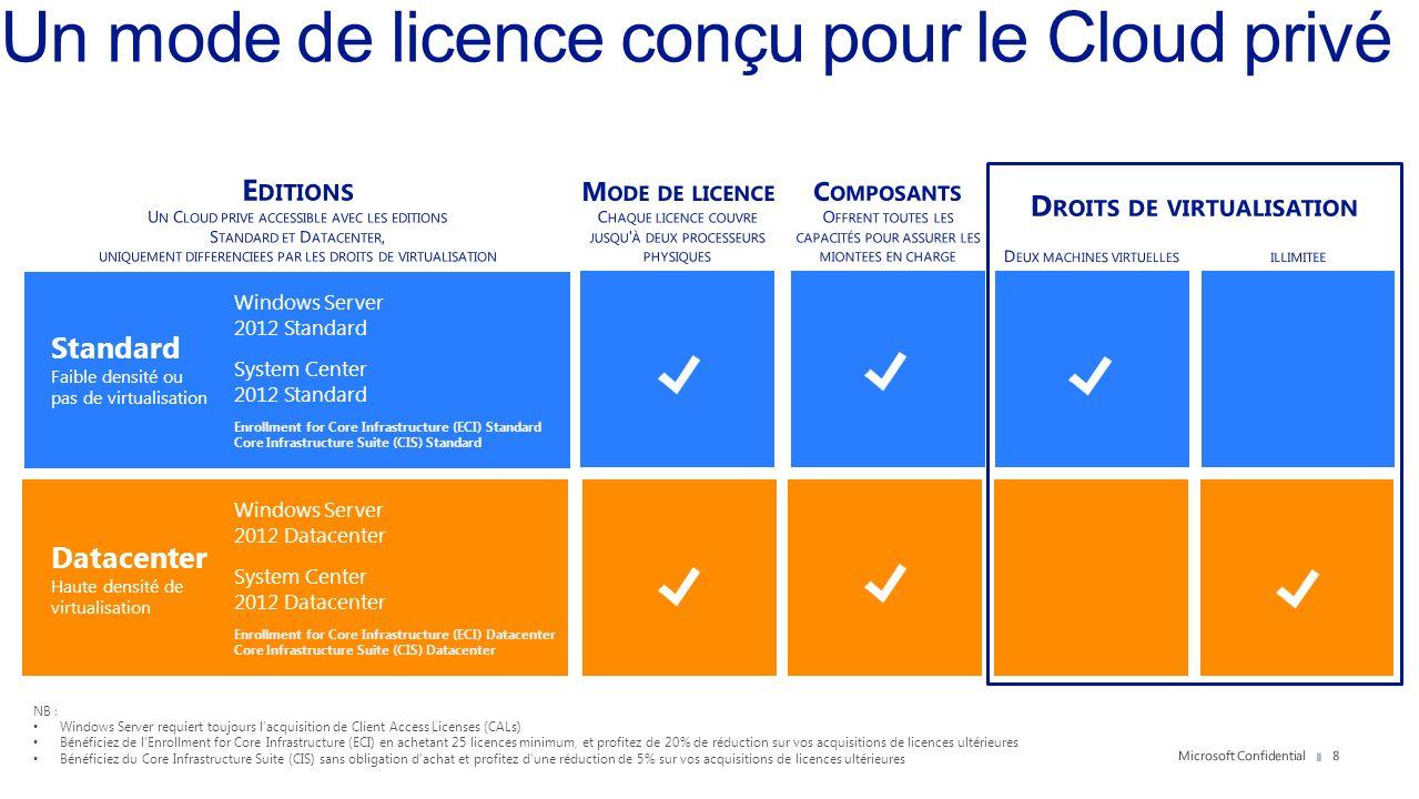 Un mode de licence conçu pour le Cloud privé