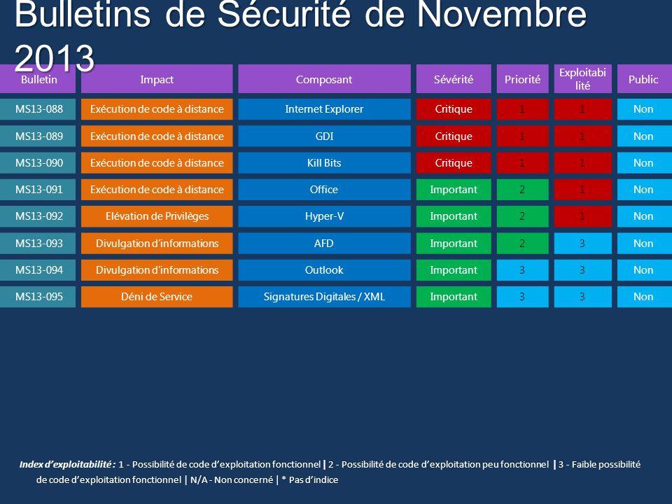 Bulletins de Sécurité de Novembre 2013