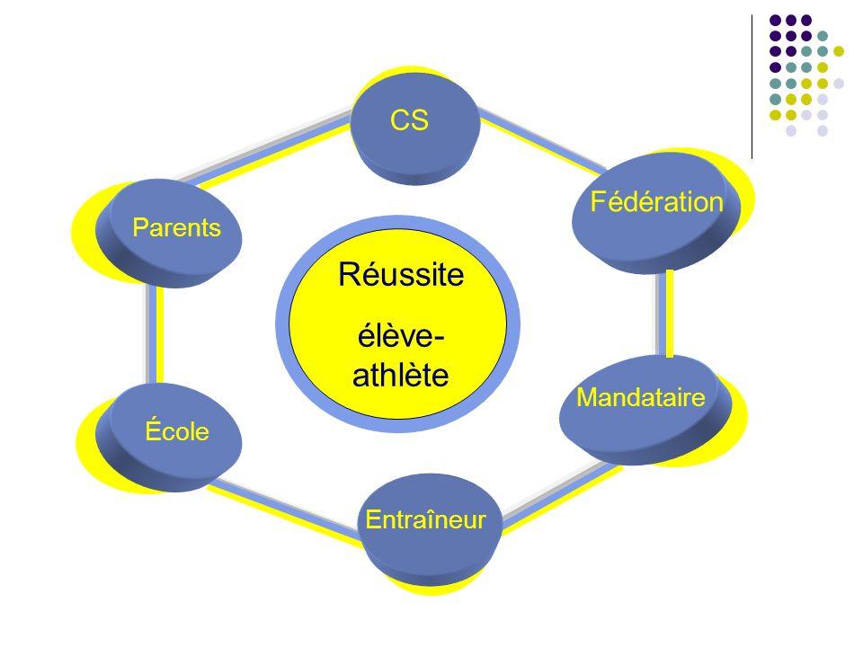 Réussite élève-athlète CS Fédération Parents Mandataire École