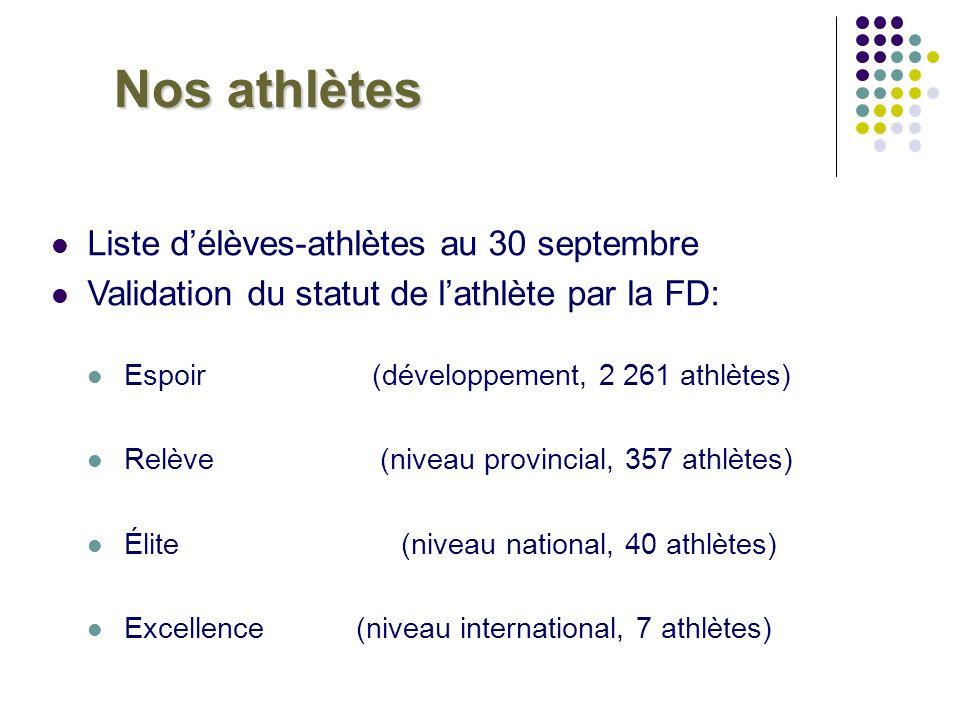 Nos athlètes Liste d'élèves-athlètes au 30 septembre