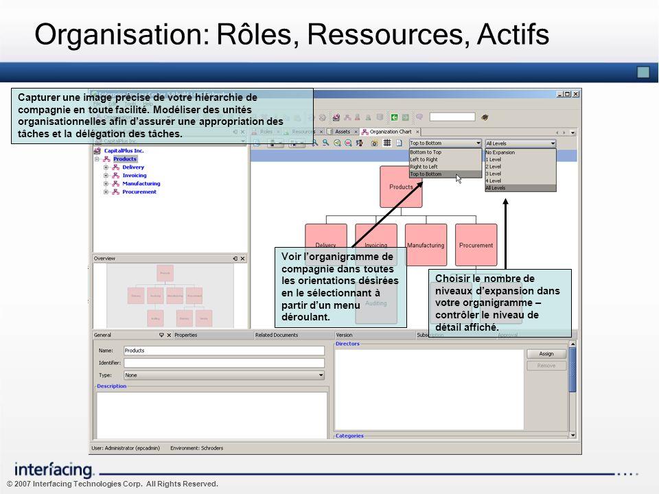 Organisation: Rôles, Ressources, Actifs