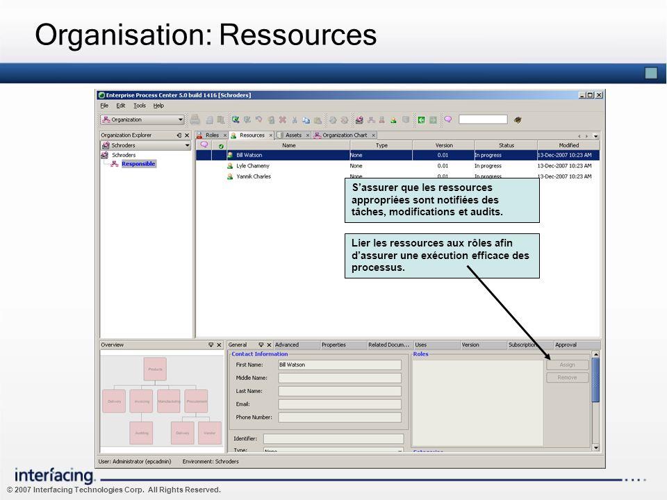 Organisation: Ressources