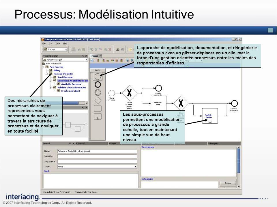 Processus: Modélisation Intuitive