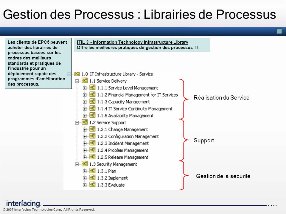 Gestion des Processus : Librairies de Processus