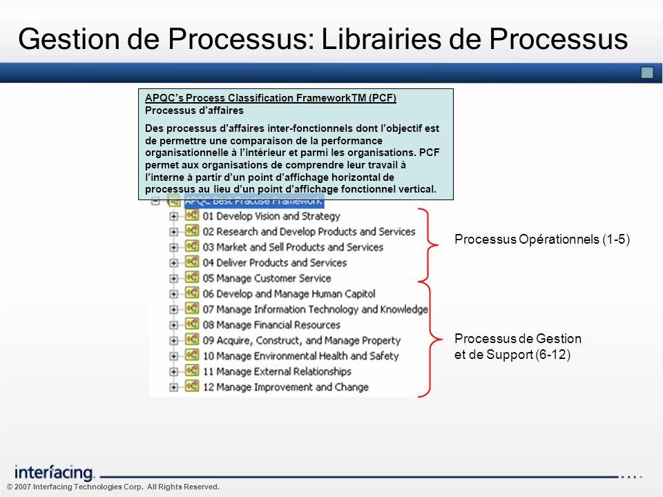 Gestion de Processus: Librairies de Processus