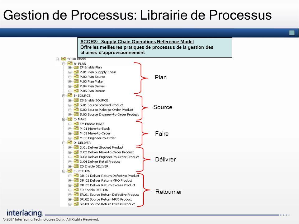 Gestion de Processus: Librairie de Processus