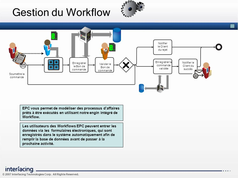 Gestion du Workflow Notifier le Client du rejet. Enter Order Request. Enregistrer le Bon de commande.