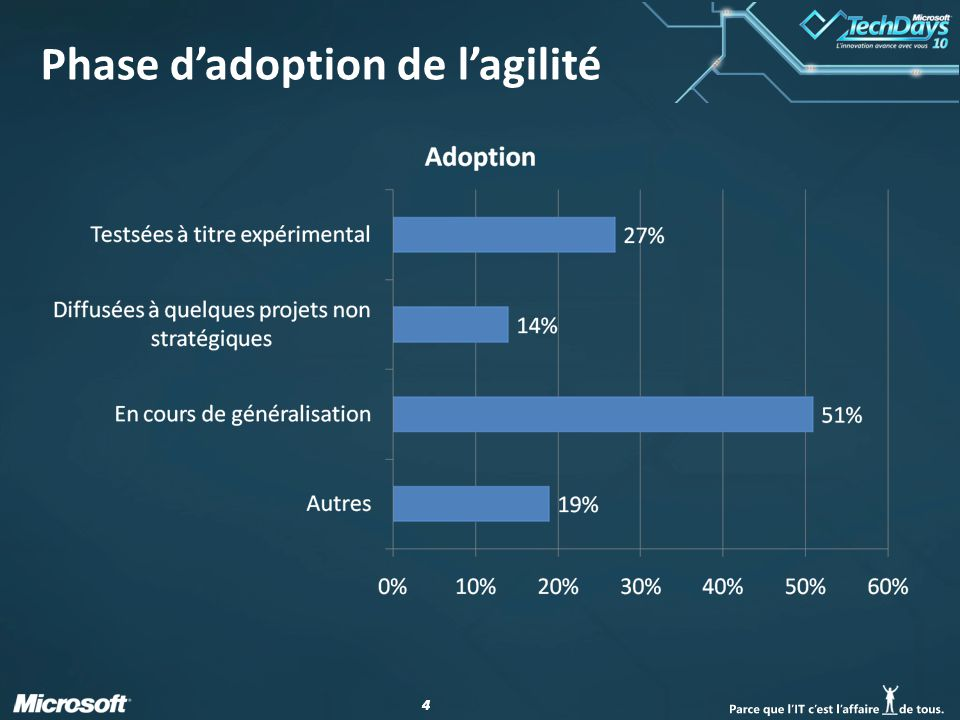 Phase d'adoption de l'agilité