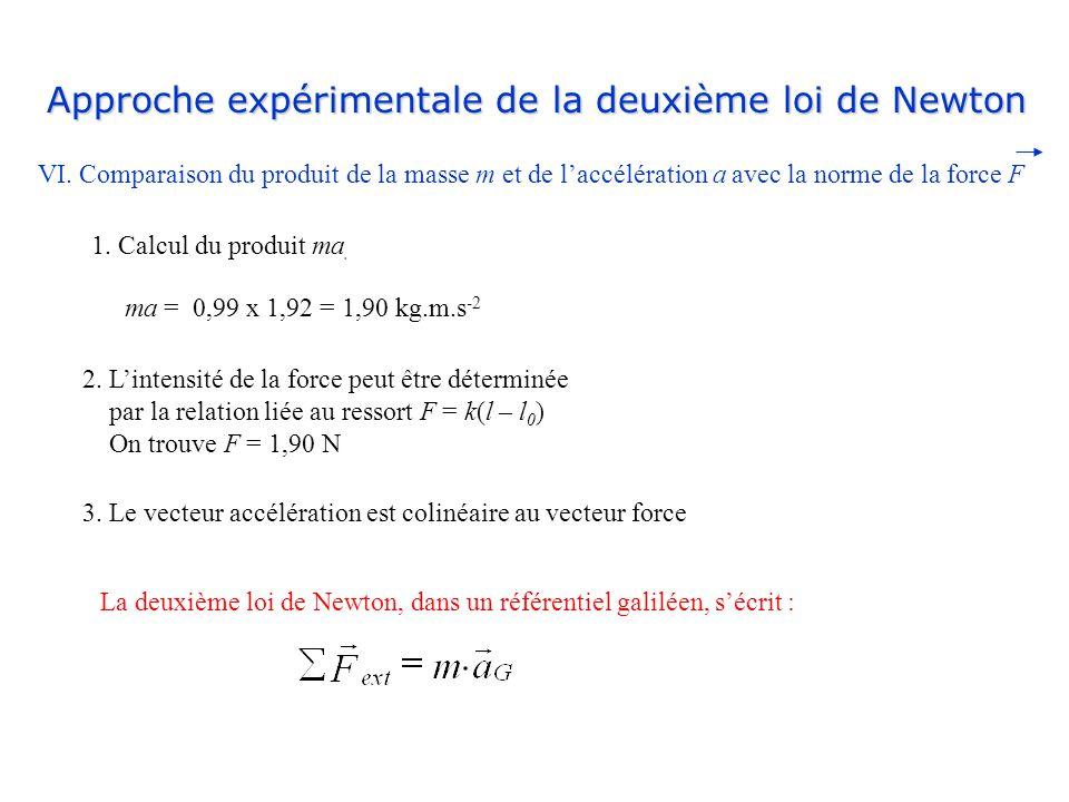 Approche expérimentale de la deuxième loi de Newton