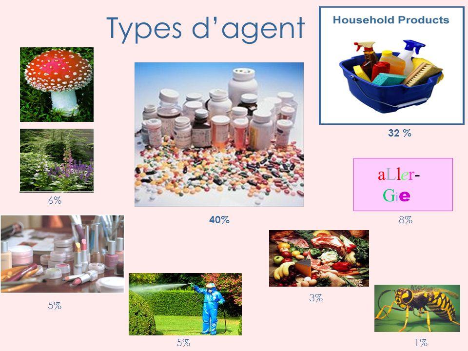 Types d'agent 32 % aLler- Gie 6% 40% 8% 3% 5% 5% 1%