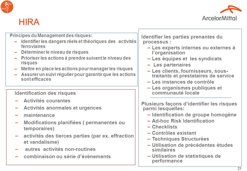 HIRA Identification des risques