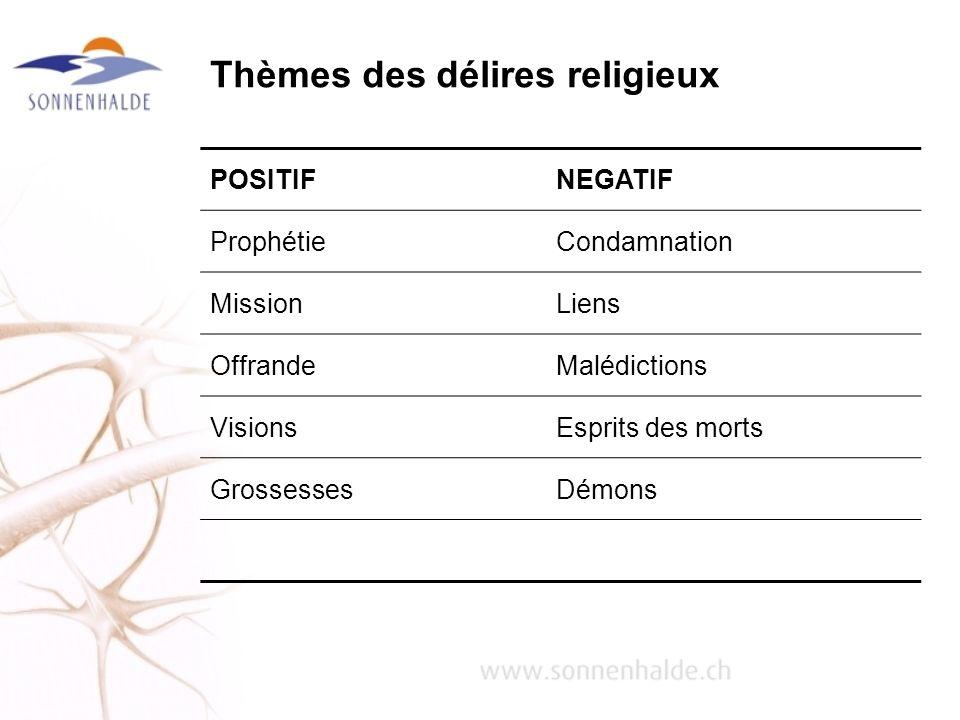 Thèmes des délires religieux