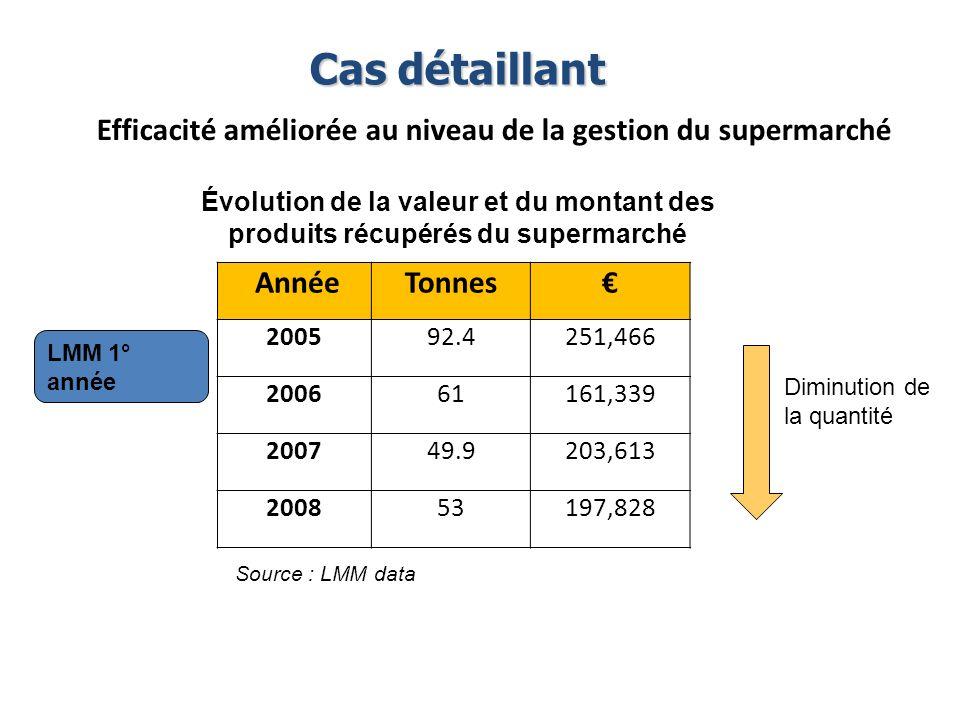 Cas détaillant Efficacité améliorée au niveau de la gestion du supermarché.