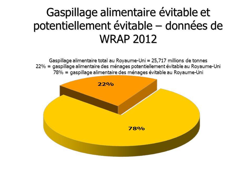Gaspillage alimentaire évitable et potentiellement évitable – données de WRAP 2012 Gaspillage alimentaire total au Royaume-Uni = 25,717 millions de tonnes 22% = gaspillage alimentaire des ménages potentiellement évitable au Royaume-Uni 78% = gaspillage alimentaire des ménages évitable au Royaume-Uni