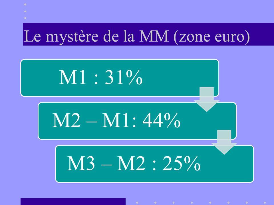 Le mystère de la MM (zone euro)
