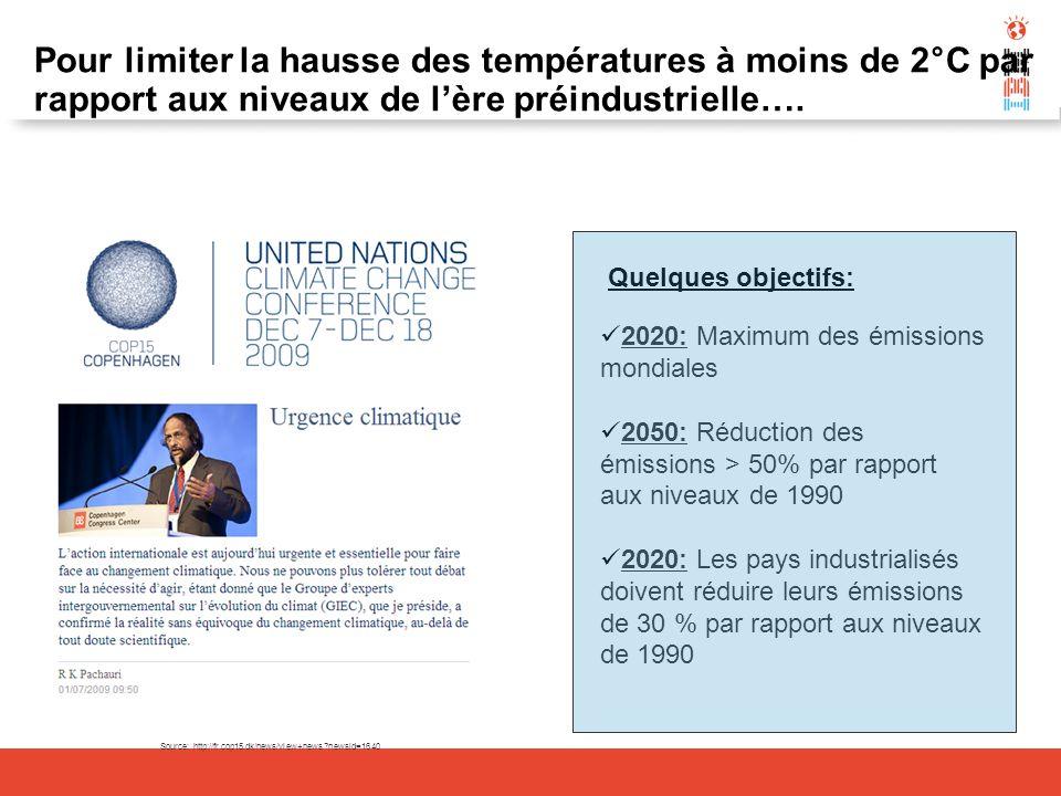 Pour limiter la hausse des températures à moins de 2°C par rapport aux niveaux de l'ère préindustrielle….