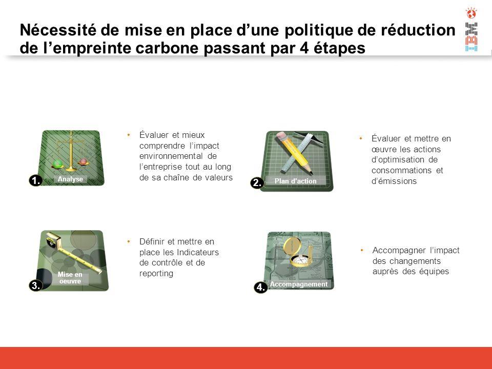 Nécessité de mise en place d'une politique de réduction de l'empreinte carbone passant par 4 étapes