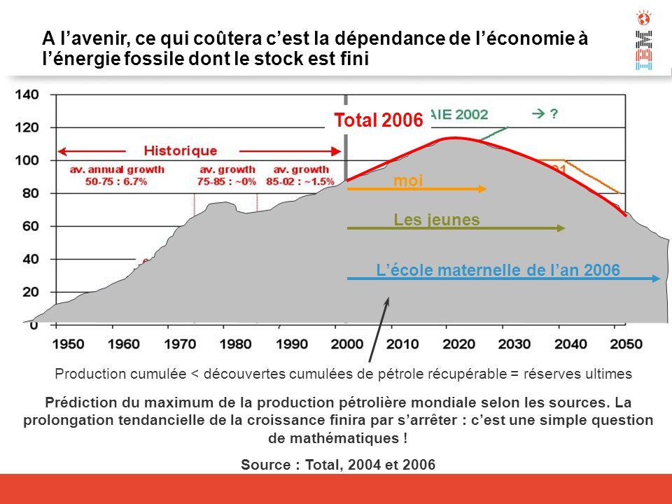 A l'avenir, ce qui coûtera c'est la dépendance de l'économie à l'énergie fossile dont le stock est fini