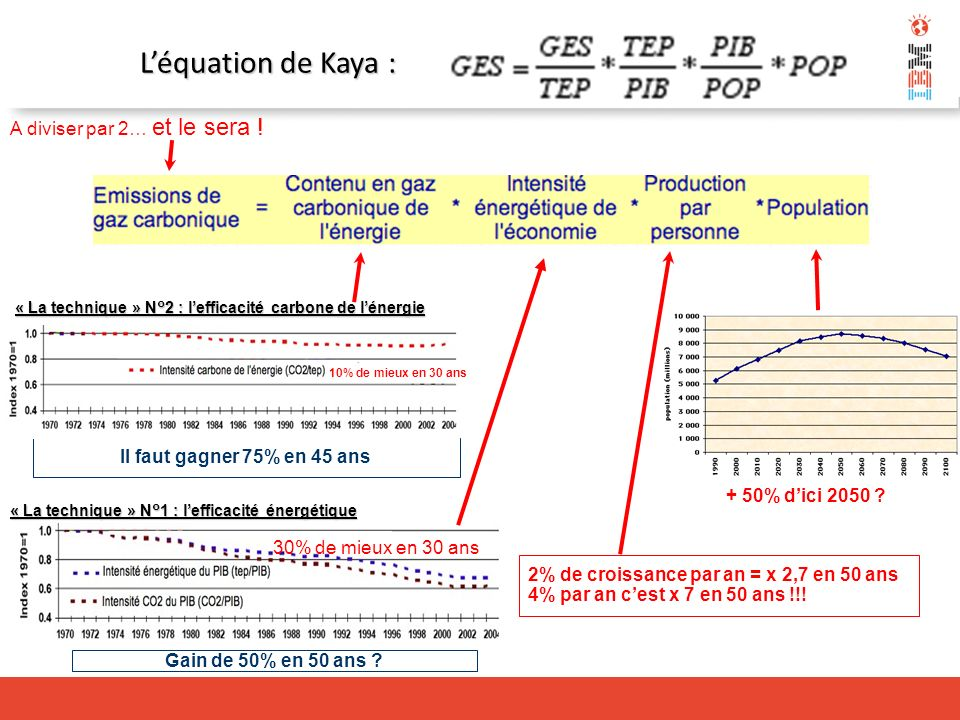 L'équation de Kaya : A diviser par 2… et le sera !