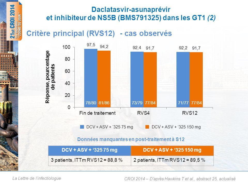 Réponse au traitement (RVS12) dans les différents sous-groupes