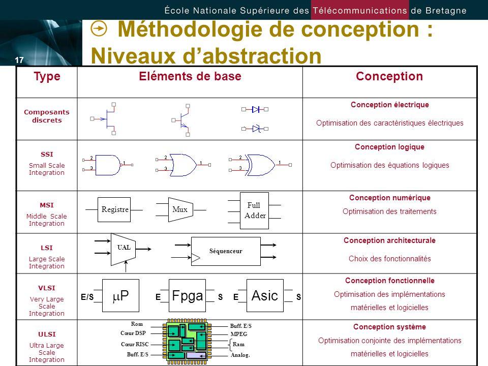 Méthodologie de conception : Niveaux d'abstraction