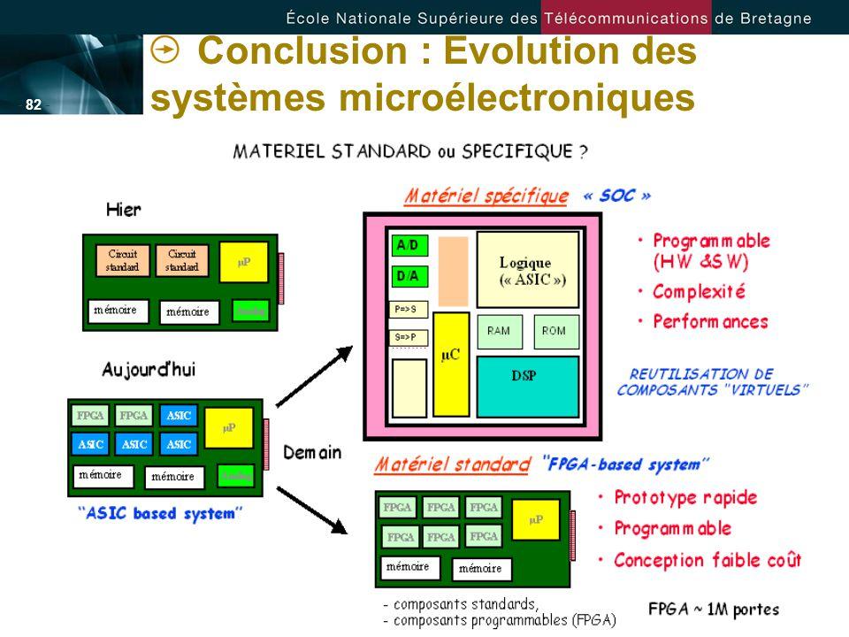 Conclusion : Evolution des systèmes microélectroniques