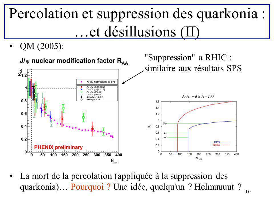 Percolation et suppression des quarkonia : …et désillusions (II)
