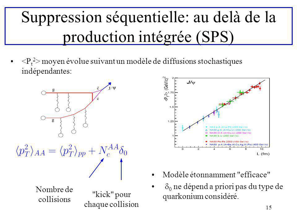 Suppression séquentielle: au delà de la production intégrée (SPS)