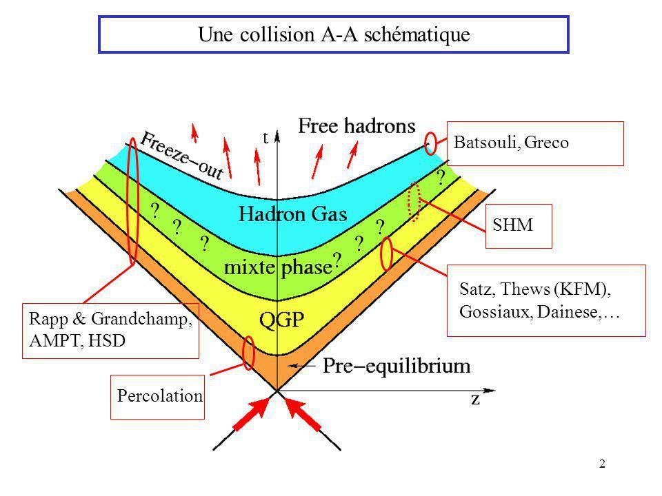 Une collision A-A schématique