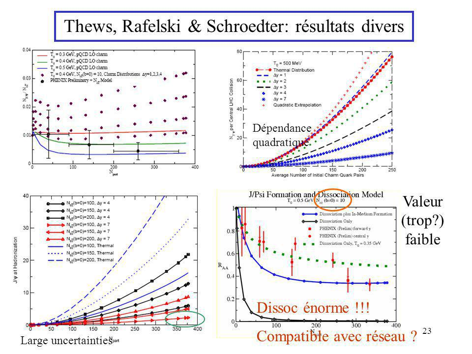 Thews, Rafelski & Schroedter: résultats divers