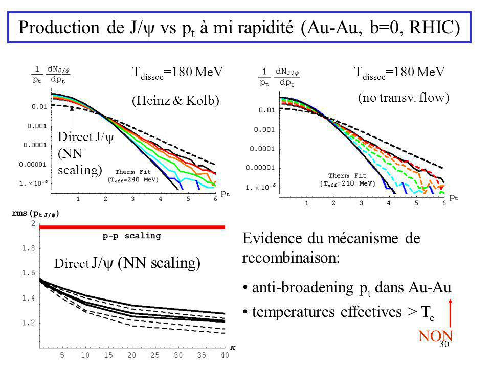 Production de J/y vs pt à mi rapidité (Au-Au, b=0, RHIC)