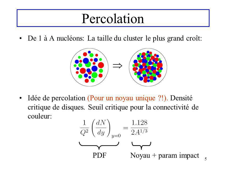 Percolation De 1 à A nucléons: La taille du cluster le plus grand croît: