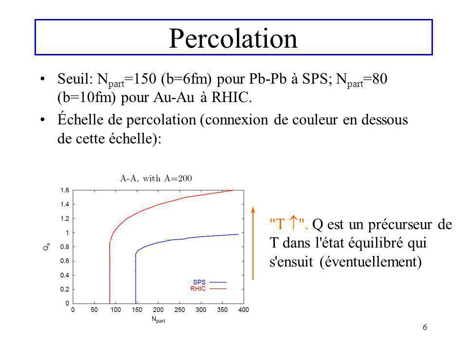 Percolation Seuil: Npart=150 (b=6fm) pour Pb-Pb à SPS; Npart=80 (b=10fm) pour Au-Au à RHIC.