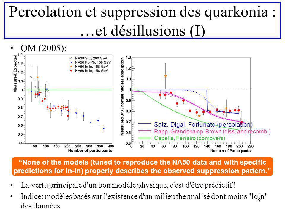 Percolation et suppression des quarkonia : …et désillusions (I)