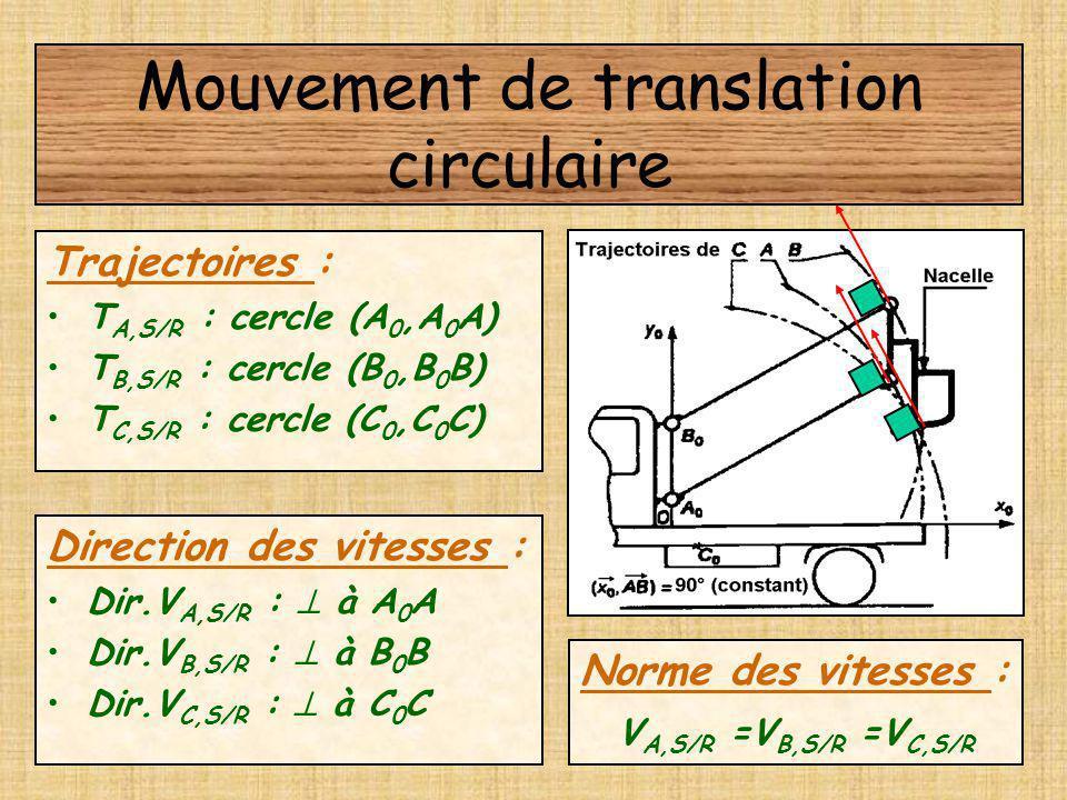 Mouvement de translation circulaire