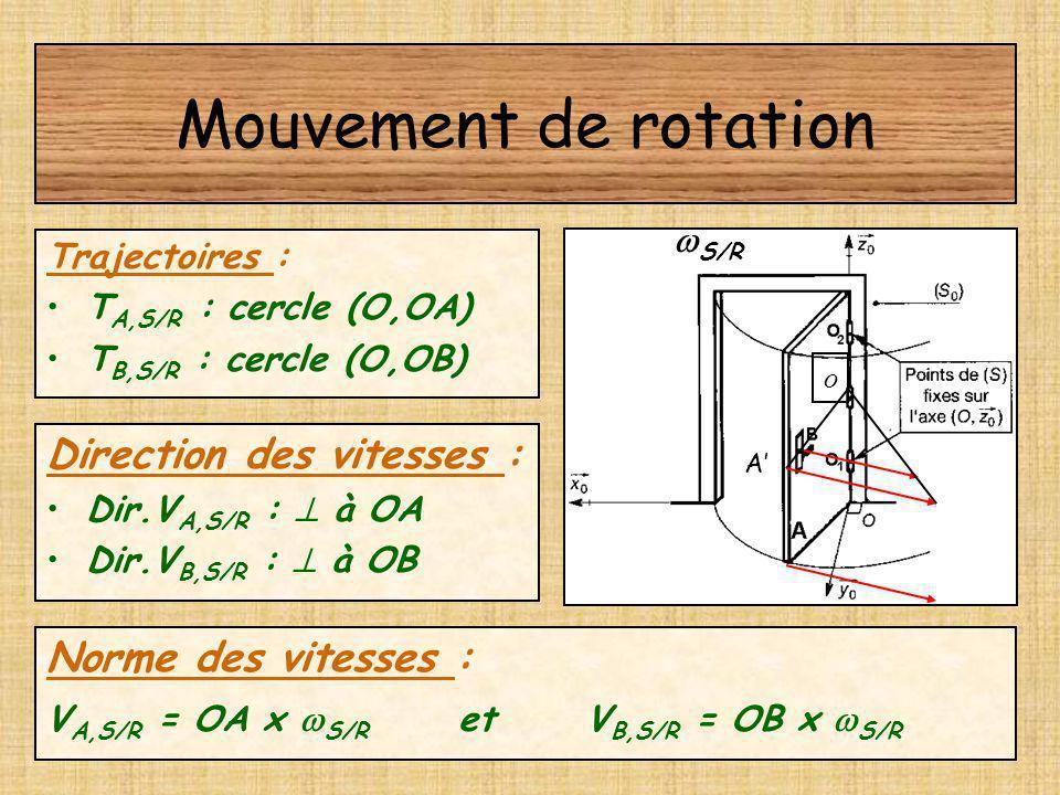 Mouvement de rotation Direction des vitesses : Norme des vitesses :